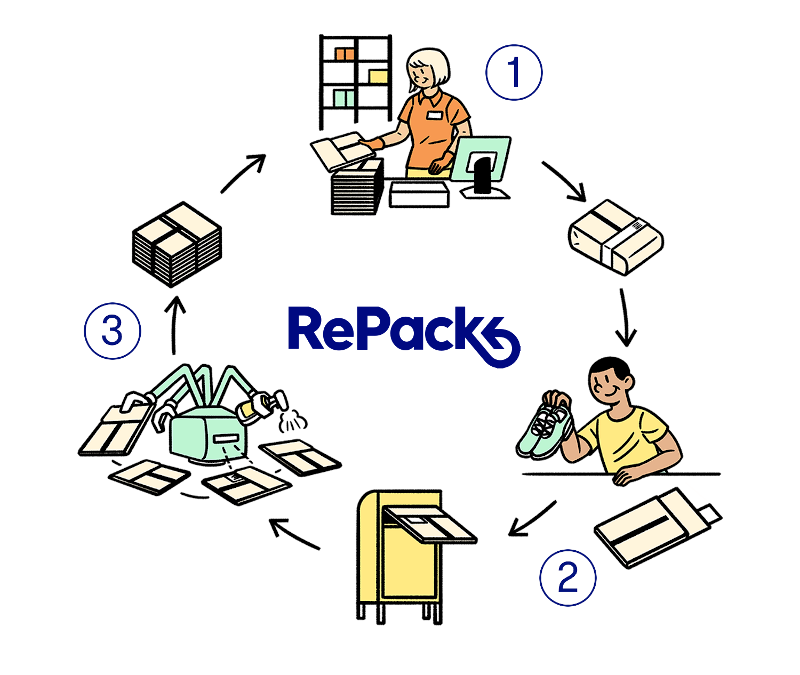 RePack cycle